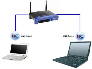 VNC-Setup