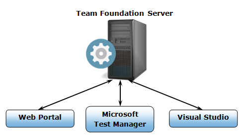 tfs-server-client
