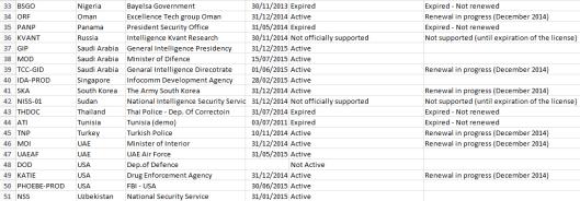 client-renewal-list