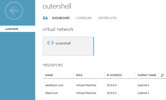 virtual-network-resources