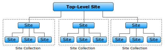 sharepoint-site-collections