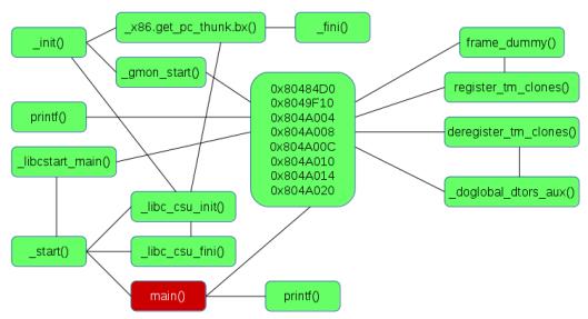 libc-basic-program-map