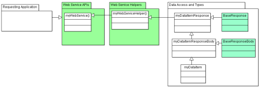 General-WS-Class-Diagram