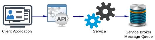 service-broker-with-api