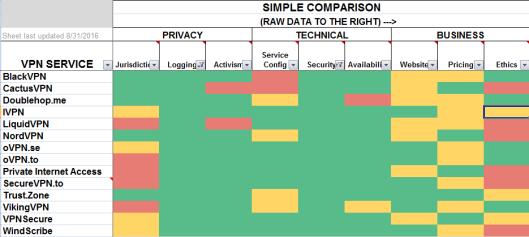 vpn filtered by logging & security