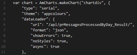 amcharts-mychart-json-code